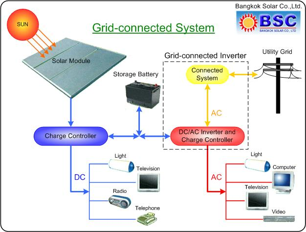 Grid-connected Solar Systems